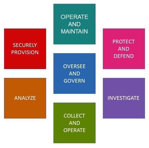 NICE_Cybersecurity_Workforce_Framework